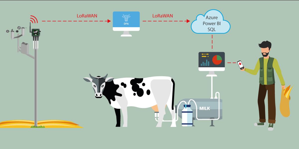 Libelium agriculture